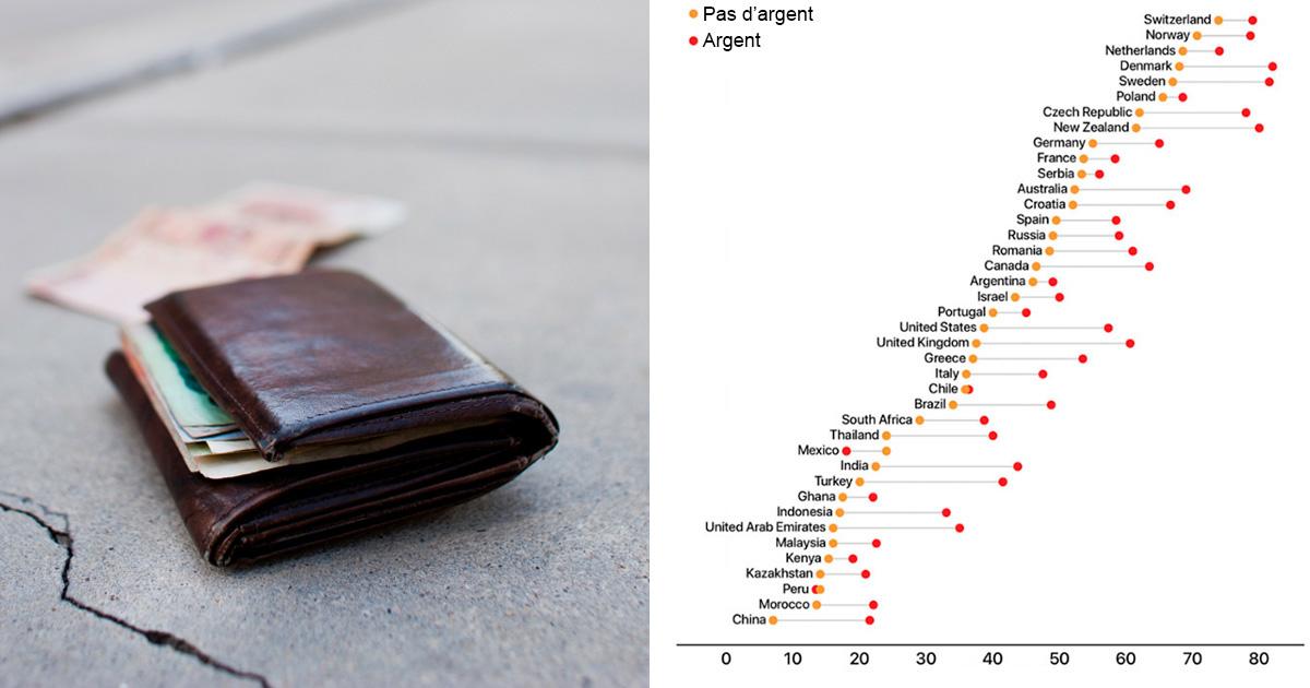 Des chercheurs ont «perdu» 17000 portefeuilles dans différentes villes pour voir combien de personnes les rendraient