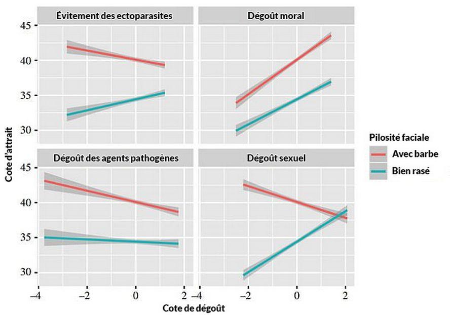 Les femmes sont plus attirées par les hommes à barbe, selon une nouvelle étude